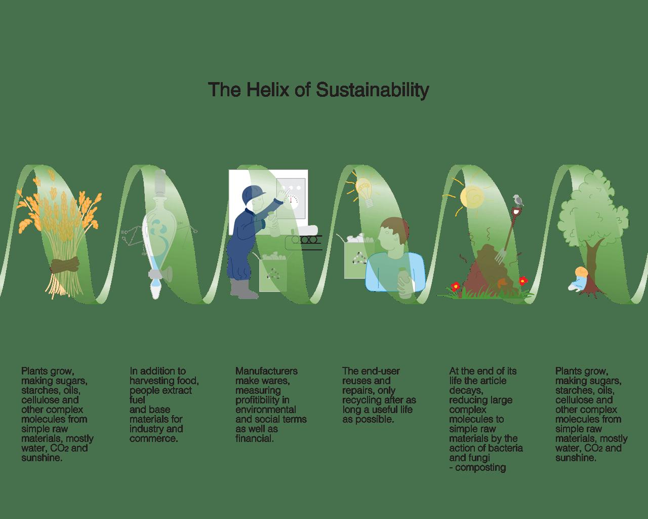 Helix_of_sustainability